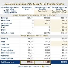 Low Wages And Steep Cliffs Georgia Budget And Policy Institute