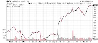 Nvidia Price Chart Nvda Stock Nasdaq Nvda Forecast Why The Next Decade