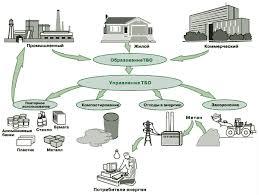 Реферат Контроль за использованием и утилизацией отходов  Контроль за использованием и утилизацией отходов