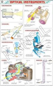 Physics Chart Paper Optical Instruments For Physics Chart