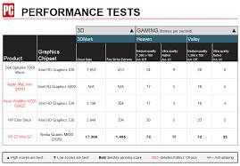 Dell Optiplex Comparison Chart Dell Optiplex 5050 Micro