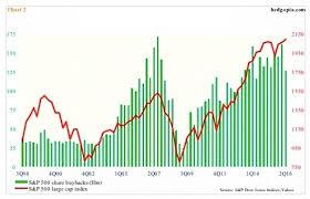 Understanding The Story Of Stock Buybacks Tradimo News