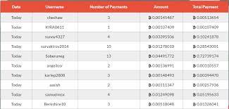my proofs bitcofarm forum
