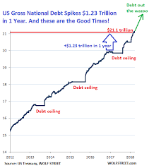 Interest On National Debt Chart This Could Be The Most Important Chart Of The Century For