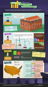what impacts teacher pay payscale infographic what impacts teacher pay