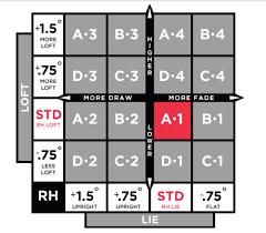Titleist 915h Adjustment Chart 44 Methodical Titleist 910 Driver Shaft Chart