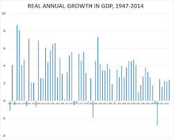 Gdp Growth Chart Under Obama Blame It On Global Cooling Obama Has Lowest Average 1stq