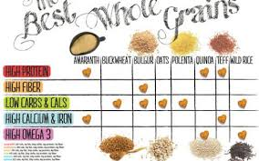 Vegetable Comparison Chart Vegetable Chart Comparing Calories Fat Carbs And Protein