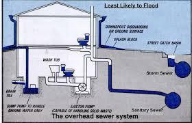 basement drainage design. Approach Bat Drainage Basement Design N
