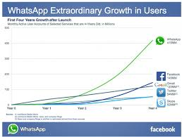 whatsapp extraordinary growth in users anirudh sethi report anirudh sethi comments off whatsapp extraordianary growth in users
