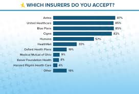 rates to be much lower for the regional insurers listed including cal mutual of ohio kaiser foundation oxford now a united healthcare company