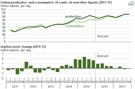 Eia Oil Inventory Chart Crude Oil Prices To Remain Relatively Low Through 2016 And