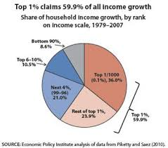 Economic Class Chart Inequality Class And Race Reports From The Economic Front