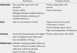 Risk And Protective Factors Chart 1 On Track Risk And Protective Factors Download Table