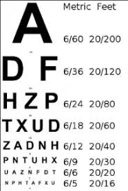 Snellen Chart Result Interpretation What Is Meant By 6 6 6 24 Vision Range With Without