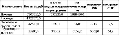 Реферат Организация перевозок экономика и управление на  Доходы и расходы