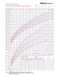 American Academy Of Pediatrics Growth Chart Calculator 31 Explanatory Who Pediatric Growth Chart