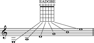 A Music Staff How Do The Notes On The Staff Relate To The Guitars Fretboard