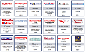 mattress firm png. Fine Firm Above Mattress Firm Has Completed 18 Acquisitions Since 2007 Intended Png N