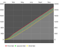Fill The Color Between Two Line Charts Using Ifillformatter