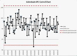 Free Spc Control Chart Template Adding Comments That Move With The Data In Excel Spc Control