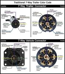 7 pin trailer connector diagram on 7 images free download wiring 6 Wire Trailer Plug Wiring Diagram 7 pin trailer connector diagram 1 gm 7 pin trailer wiring 7 way trailer plug wiring diagram gmc wiring diagram for 6 wire trailer plug