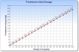 Prednisone Oral Route Side Effects Mayo Clinic