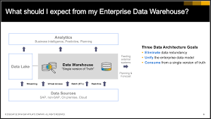 Ssis Design Patterns For Loading A Data Warehouse Expect Better From Your Data Warehouse Sap Blogs
