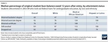 Black Student Loan Borrowers Fail To Get A Fair Deal On