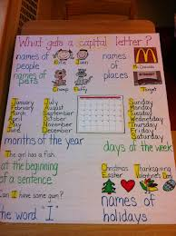 Capital Letter Anchor Chart Capital Letters Anchor Chart Teaching Writing Noun Anchor