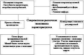 Курсовая работа Фирма как субъект рыночных отношений Рисунок 1 Определение места фирмы в рыночной экономике 1