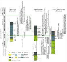 Colour Formation Chart Range Charts Of Late Katian To Hirnantian Graptolites