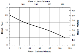 little giant sewage ejector pumps view the performance curve chart for