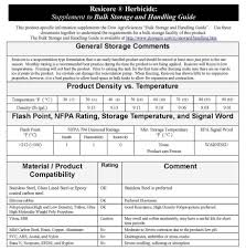 Spray Chemical Compatibility Chart Resicore Learning Which Elastomers Work