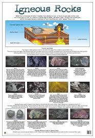 Chart Igneous Rocks Rutland Industries