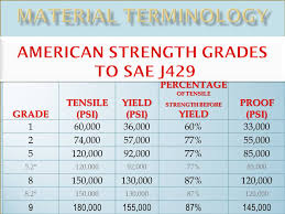 Grade 8 Shear Strength Chart Fastenerdata Fastener Tensile Strength 10 N Fastener