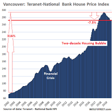 Calgary House Price History Chart Canadas Most Splendid Housing Bubbles V Its Other Markets