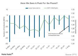 Chart In Focus A Look At The British Pound Market Realist