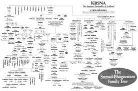 Ramayana Mahabharata Dynasties From Manu History Of India
