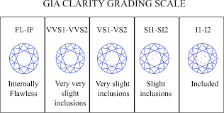 Diamond Carat And Clarity Chart Buying A 2 Carat Diamond Engagement Ring A Comprehensive