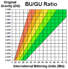 Bu Gu Ratio Chart The Bu Gu Ratio Is Determined By Dividing The Number Of Ibus