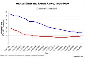 Mec Technophysio Evolution And Demographic Transition