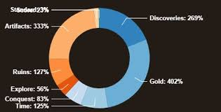 Javascript D3 V4 Donut Chart Has Text And Poylines That