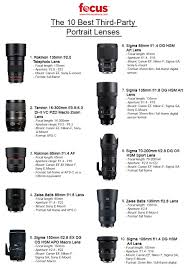 10 Best Third Party Portrait Lenses Most To Least