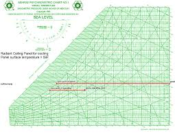 Psychrometric Chart Used To Determine Dew Point Of Space