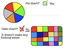 Ni Chart Pie Chart Ni Yes Cake Chart No It Doesnt Make Any Fucking