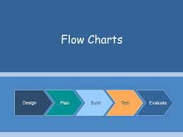 Flowchart Design How To Make A Good Flowchart In 3 Steps