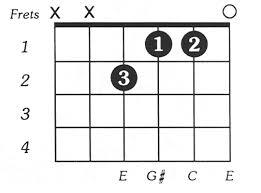 Caug - Online Guitar Chord Chart