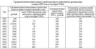 Приватизация государственной собственности Социальные и  Как видно из таблицы по реальным денежным доходам граждан России только 2007 г превысил уровень 1990 г Численность же населения которая живет за чертой