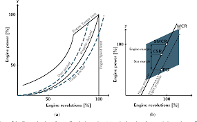 Marine Propeller Design Theory Figure 1 3 From Marine Propeller Optimisation Strategy And